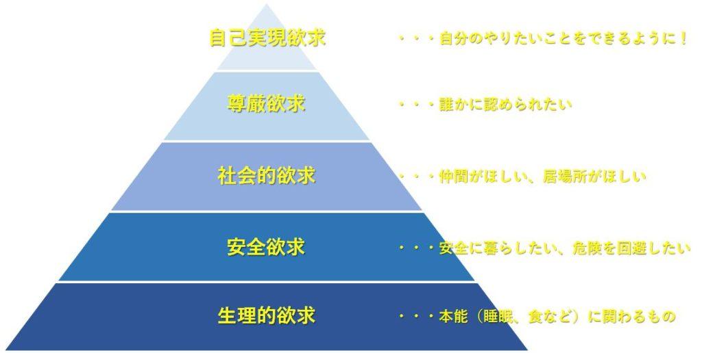 キャリアプランにマズローの欲求5段階層を